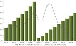 <em>集成电路</em>出口累计金额连续三月负增长 2016年1-10月同比下降6.8%