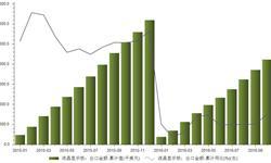 <em>液晶显示</em><em>板</em>出口总体趋稳 1-10月出口金额同比下降16.9%
