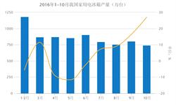 10月家用电<em>冰箱</em>产量增速创新高 同比增长27%