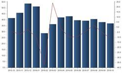 2016年10月<em>家具</em>及其零件出口金额同比下降10.84%