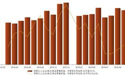 2016年10月<em>体育</em><em>娱乐</em><em>用品</em>零售额52亿元 同比增长9.4%