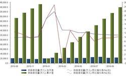 2016年1-10月铁路累计<em>客运量</em>240228.58万人