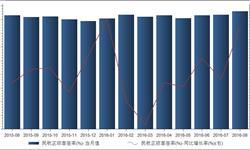 2016年8月<em>民航</em>正班客座率86.1%  同比增长3.61%