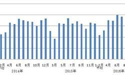 2016年10月制造业日均用电量84.5亿<em>千瓦时</em>/天