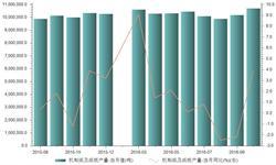 2016年10月我国<em>机制</em><em>纸</em>及<em>纸板</em>当月产量为1070万吨