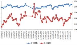 截止11月24日<em>沿海</em>六大<em>电厂</em>合计日均耗煤量61万吨