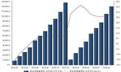 2016年1-10月我国商品房<em>销售</em><em>面积</em>累计12亿㎡