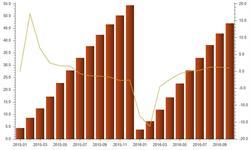 <em>冰箱</em>出口微增  1-10月出口金额累计47.08亿美元