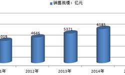 快餐行业前景广阔  2015年<em>销售</em><em>规模</em>为7107亿元