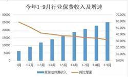 2016年1-9月保险业原保险<em>保费</em>收入同比增长32.18%