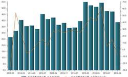 9月<em>石油</em>沥青净进口量增速转负  同比下降8.61%