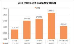 2012年—2016年石油沥青表观<em>消费量</em>对比