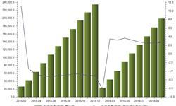 <em>水泥</em><em>市场</em>需求继续提升 1-10月<em>水泥</em>产量累计同比增长2.6%