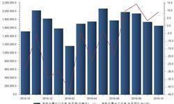 <em>有色金属</em>出口额增速扩大 10月出口总额同比增长8.95%