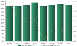 2016年10月国内铝材表观<em>消费量</em>同比增长8.81%