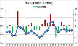 钢铁行业<em>PMI</em>仍处荣枯线之下 11月<em>PMI</em><em>指数</em>为45.2%