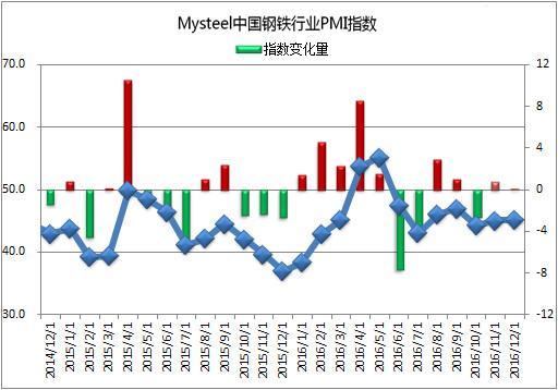 钢铁行业PMI指数