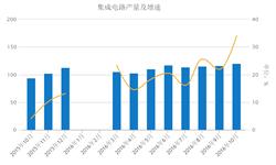 2016年10月<em>集成电路</em>产量120亿块 当月同比增长34%