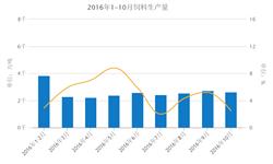 10月<em>饲料</em>生产量2636.3万吨  当月同比增长2.5%