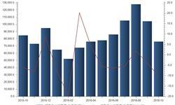 印刷品<em>出口</em><em>现状</em>难以突破 10月<em>出口</em>数量仅76182吨