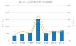 <em>网络广告</em>市场规模增速放缓  2016年Q3同比增长33%