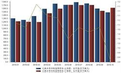 10月北美<em>半导体</em>制造商订单出货比今年以来首度低于1