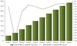 <em>家具</em>及其零件出口惨淡 1-10月出口金额同比下降9.86%