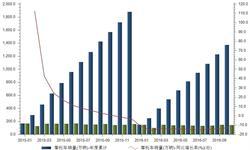 <em>摩托车</em>销量继续下行 1-10月累计同比下降12.63%