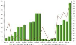 1-10月我国<em>风力</em>发电机组进口数量累计同比增长65.4%