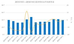 肉制品终端<em>销售量</em>下滑 2016年9月同比下降0.7%