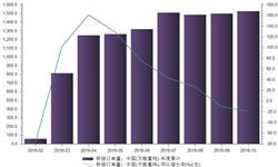 2016年1-10月我国<em>船舶</em>行业新接订单量同比下降19.05%