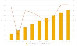 10月邮政<em>函件</em><em>业务</em>量下降21.2%  <em>函件</em><em>业务</em>发展艰难