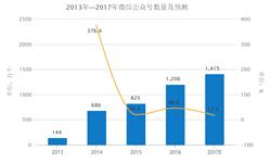 2016年<em>微</em><em>信</em>公众号达1206万个  同比增长46.2%