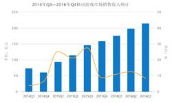 2016年Q3中国移动游戏产业市场实际<em>销售收入</em>环比增长8.2%