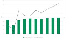 <em>货物运输</em>量缓慢增长 10月我国货运量39.09亿吨