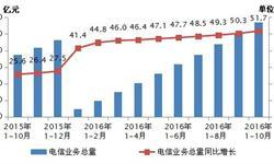 <em>电信业务</em>量增速大幅提高 2016年1-10月同比增长51.7%