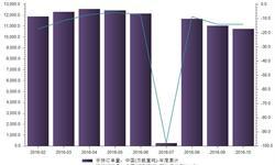 <em>船舶</em>行业订单量不断流失  截至10月仅10756万载重吨