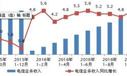 2016年1-10月我国<em>电信业务</em>收入同比增长5.5 %