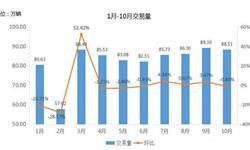 2016年1-10月<em>二手车市场</em>交易量累计同比增长9.57%