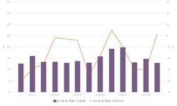 10月国内进口<em>钛白粉</em>13029吨  同比增长1.5%