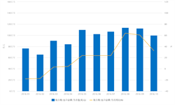 <em>钛白粉</em>出口形势向好 10月出口金额同比增长32.43%