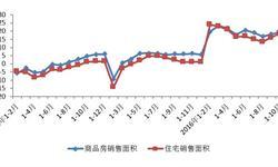 2016年1-10月重庆市商品房<em>销售</em><em>面积</em>增速提升至19.5%