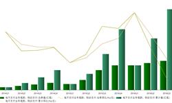 2016年第三季度<em>移动</em><em>支付</em>业务增速下滑至45.95%