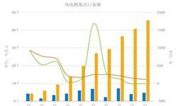 前十月国内<em>风</em><em>电</em>机组出口大增  累计同比增长106.6%