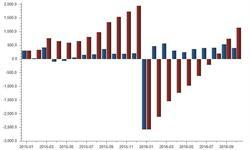 中移动10月份<em>移动用户</em>净增216万户 占<em>移动用户</em>总数53%