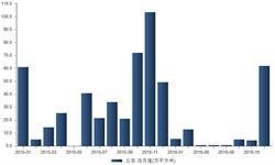 11月北京推出<em>土地</em>面积62.03万平方米   同比下降40.18%