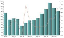 <em>玩具</em><em>出口</em>依旧保持强劲 11月<em>出口</em>金额同比增长53.89%