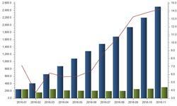 前11月我国<em>汽车产量</em>同比增长14.26%  创最高增速