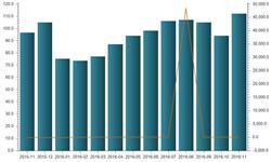 <em>石油</em>进口攀升 11月<em>石油</em>进口金额同比增长16.02%