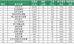 2016年12月5-11日当周<em>电影</em>票房TOP15影片